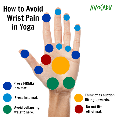 yoga for beginners tips to avoid wrist pain